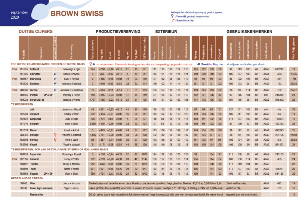brown swiss stierenkaart 2020 september