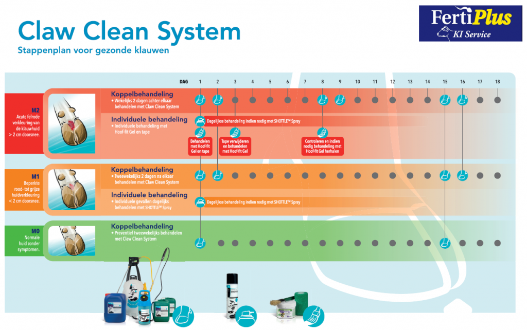 CLAW clean system stappenplan