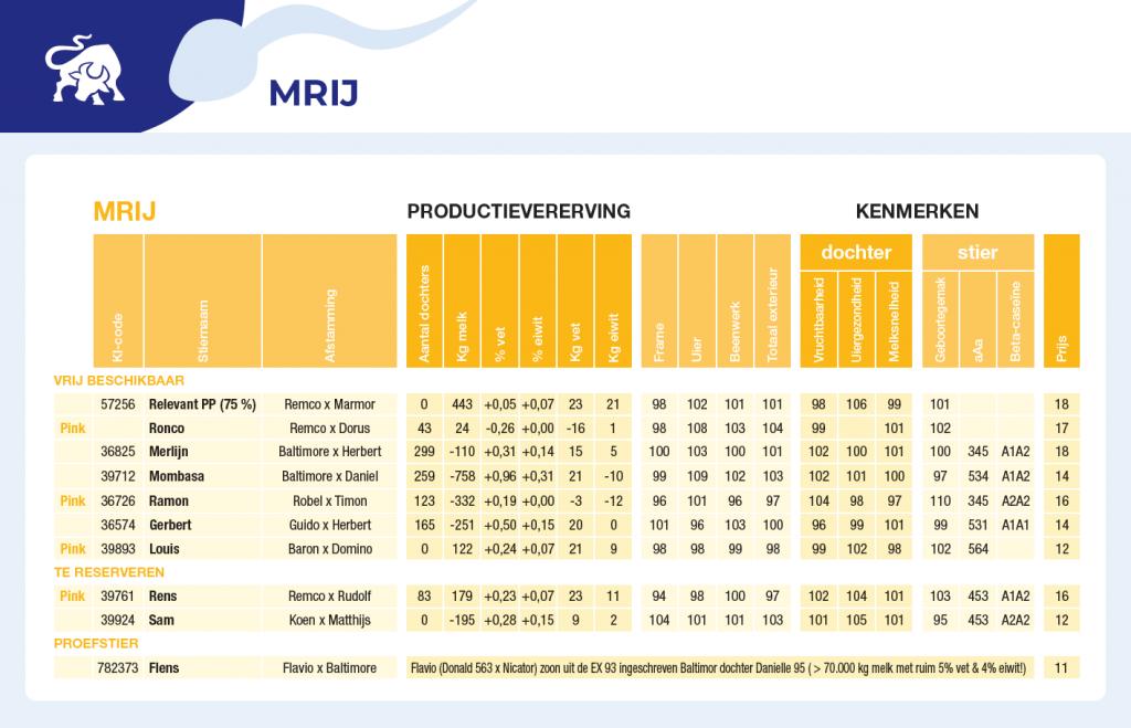MRIJ FertiPlus stierenkaart december 2020